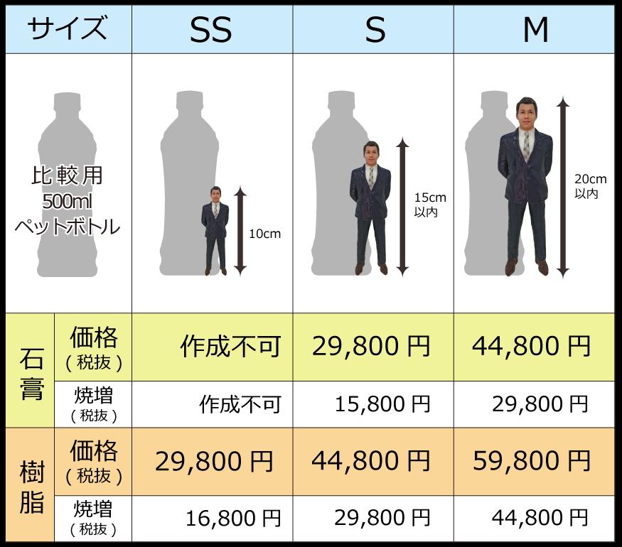 顔ハメ3Dフィギュア メメント 価格表